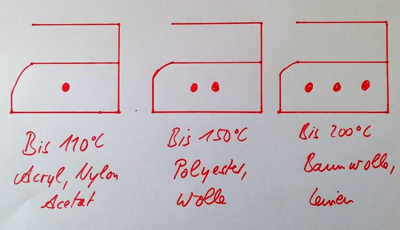 Bügelsymbole und Stoffe Abbildung